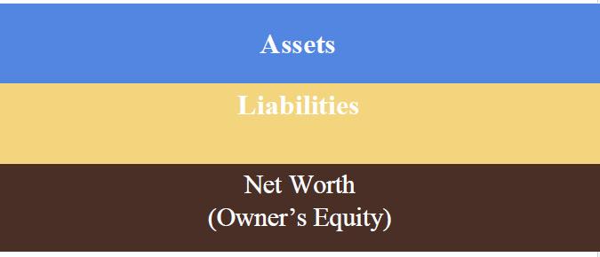 Understanding the Farm Business Balance Sheet, Part I