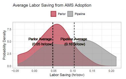 Average Labor Saving from AMS Adoption