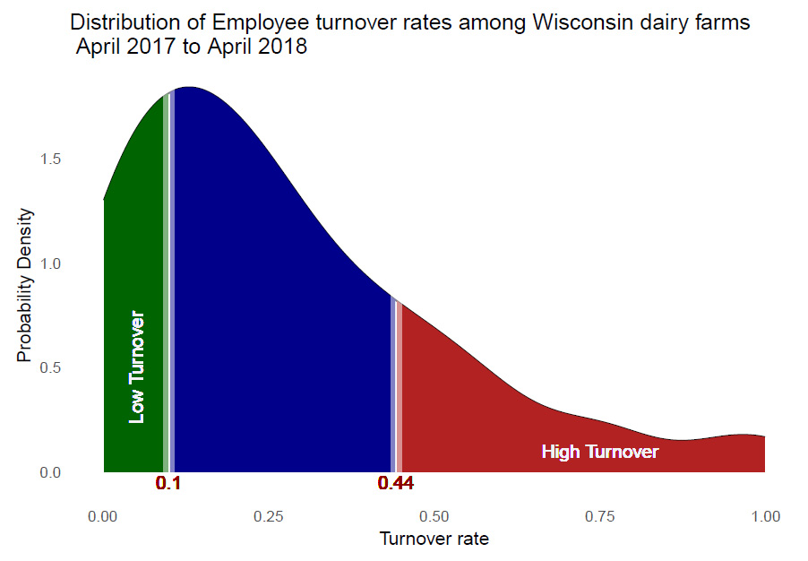 Distribution of Employee turnover rates among Wisconsin dairy farms April 2017 to April 2018