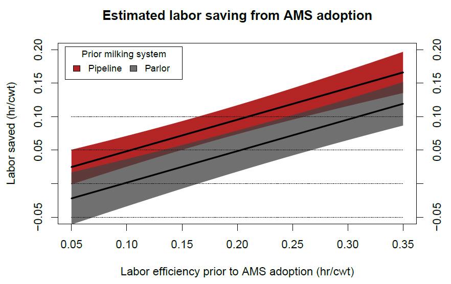 Estimated labor saving from AMS adoption