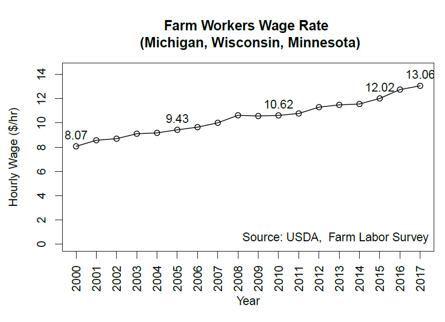 Farm Workers Wage Rate (Michigan, Wisconsin, Minnesota)