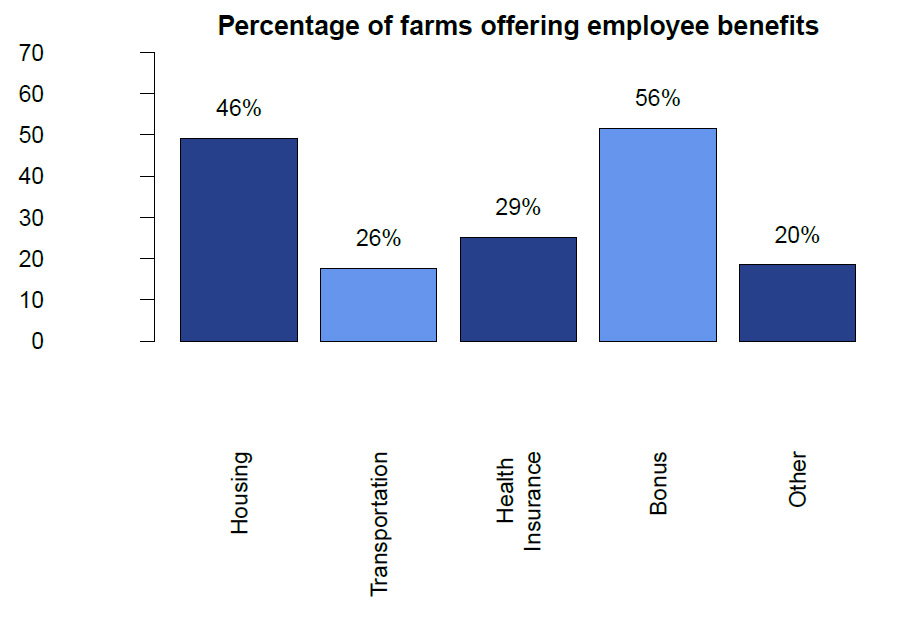Percentage of farms offering employee benefits