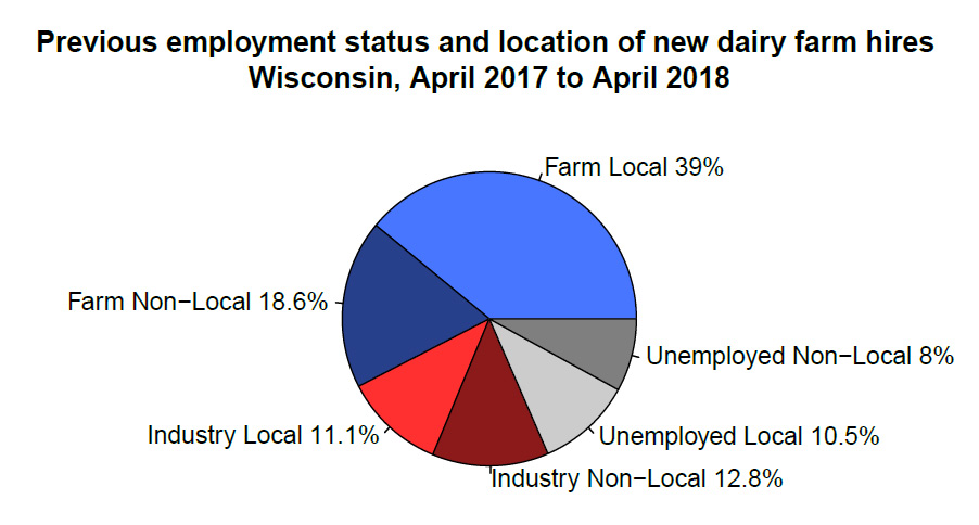 Previous employment status and location of new dairy farm hires Wisconsin, April 2017 to April 2018
