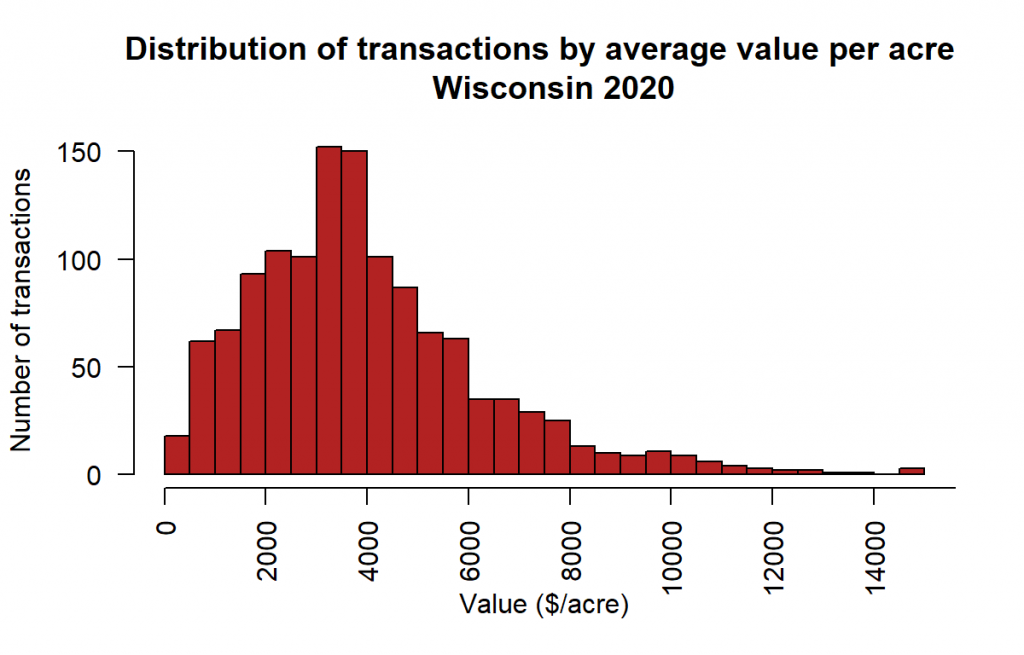 Distribution of transactions by average value per acre Wisconsin 2020