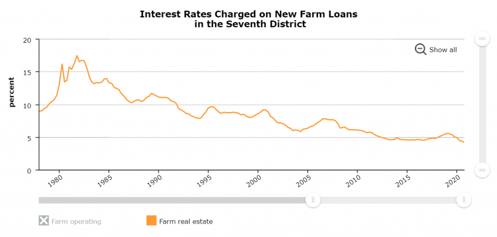Interest Rates Charged on New Farm Loans in the Seventh District