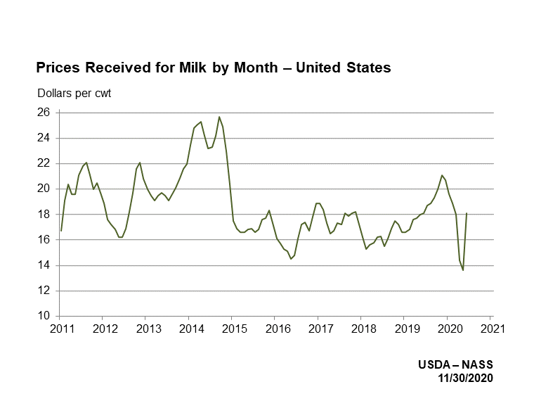 Prices Received for Milk by Month - United States