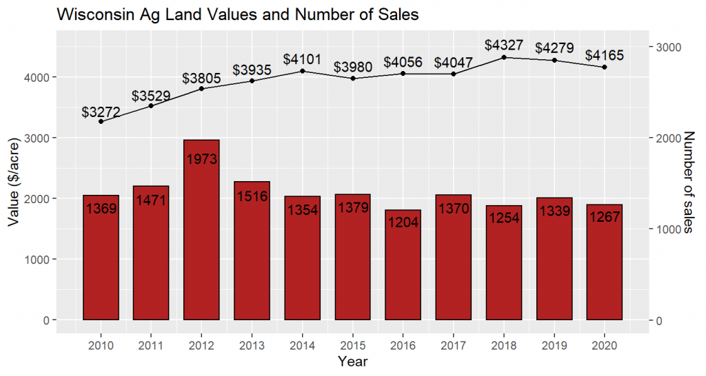Wisconsin Ag Land Values nd Number of Sales between 2010 and 2020