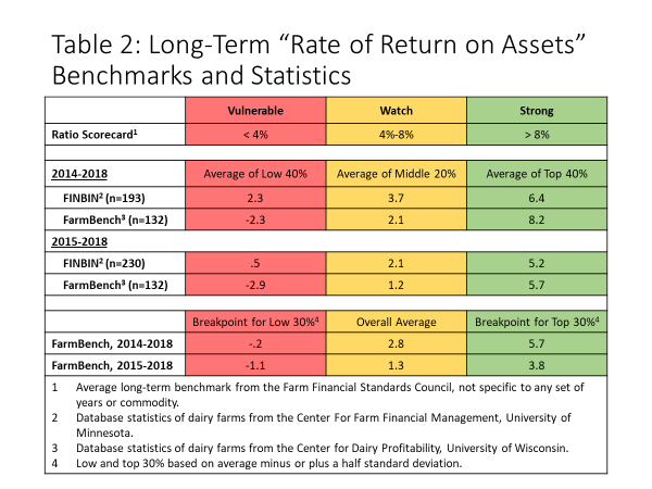 figure two: long term rate of return
