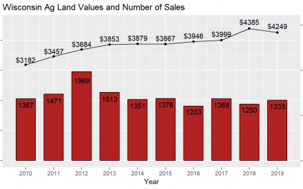 Wisconsin Ag Land Values and Number of Sales 2010-2019 bar chart