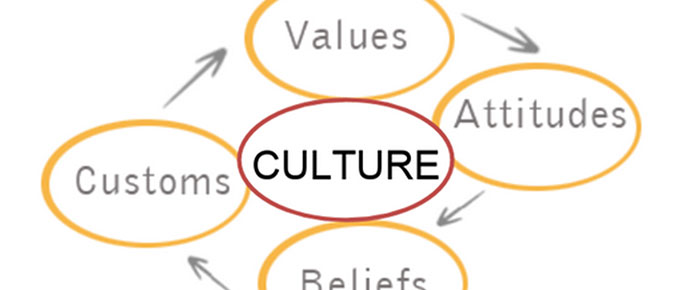 The Farm Business Culture