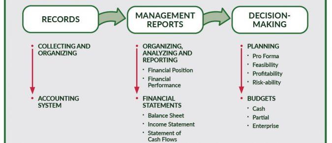 Developing a Farm Financial Model